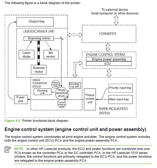 Hp Laserjet 1010 Printer Инструкция По Применению - фото 9